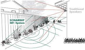 Standard Outdoor Speakers vs Array Speakers