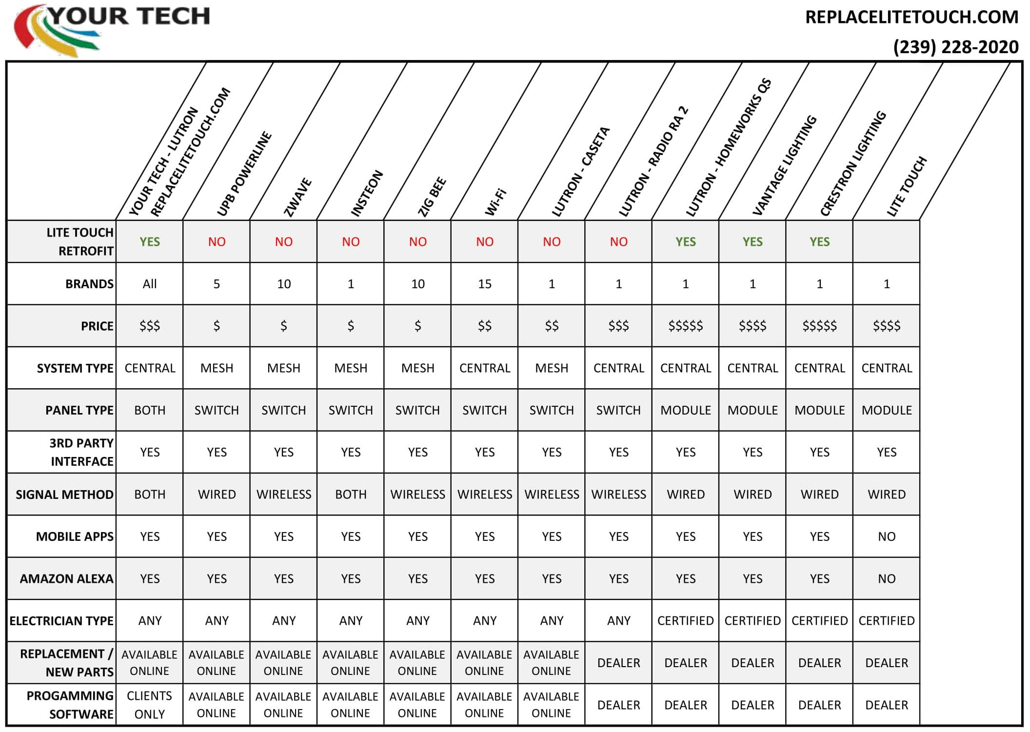 Compare Litetouch Replacement options with other lighting systems